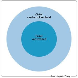 Cirkel_van_invloed