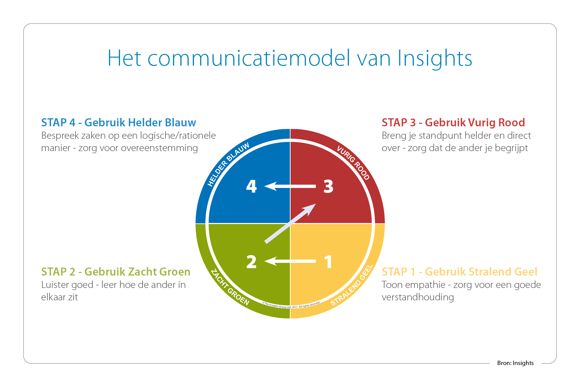 Communicatiemodel_Insights-1