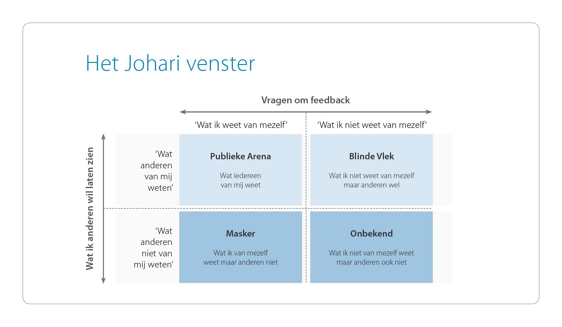 Feedback_Johari-venster