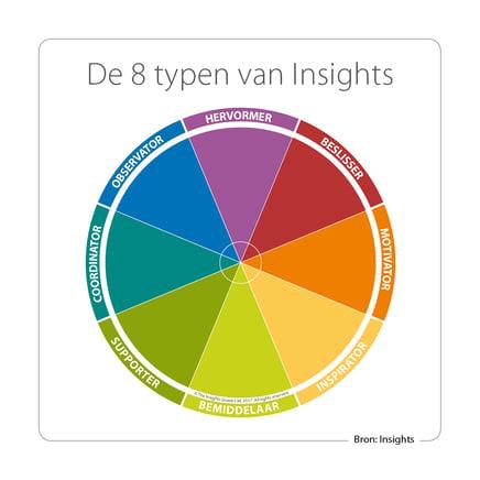 Insights_primaire-typen