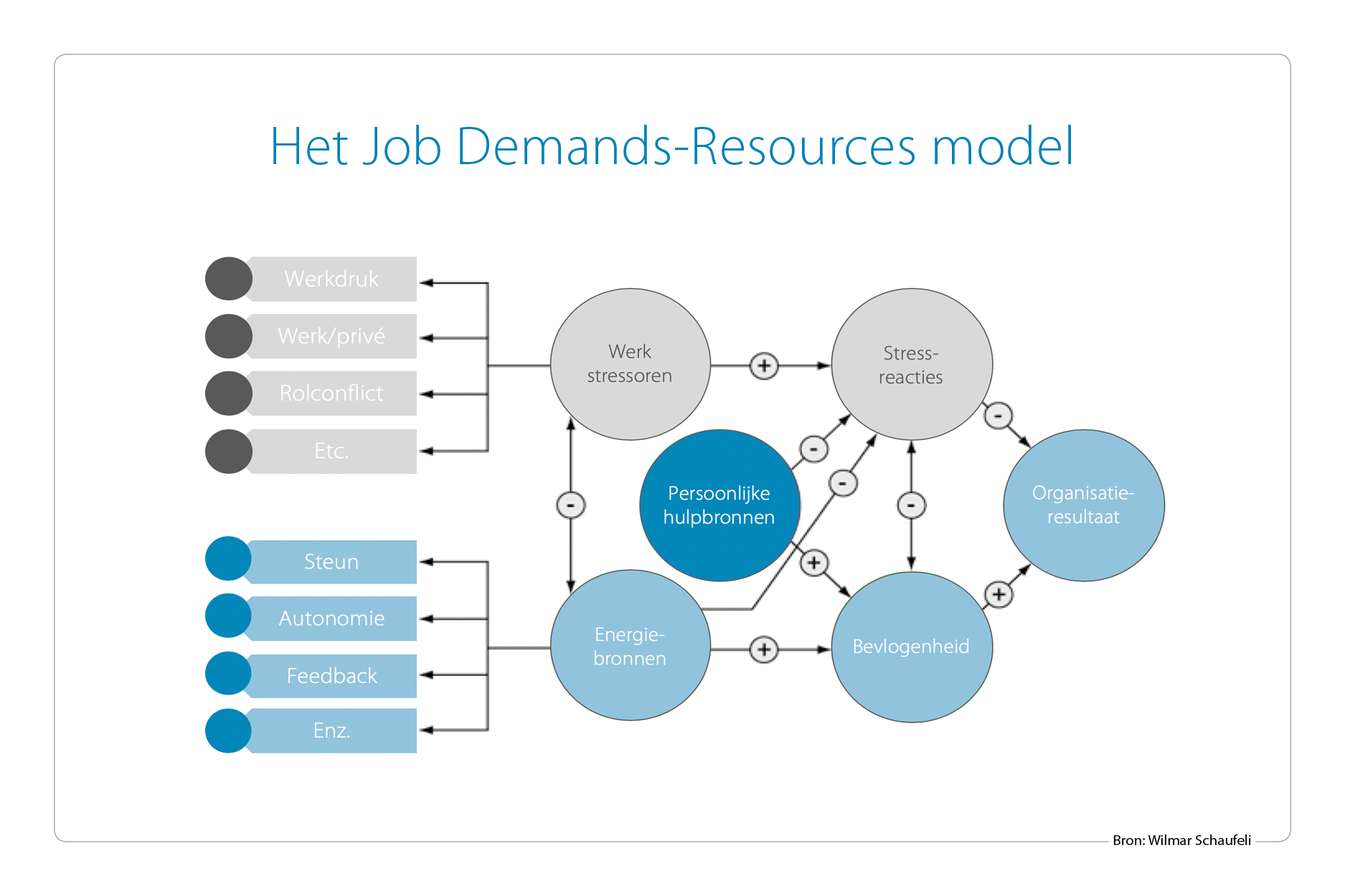 Job Demands-Resources model