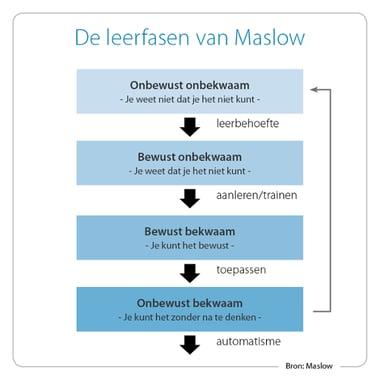 Leerfasen van Maslow-1