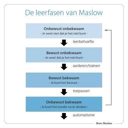 Leerfasen van Maslow