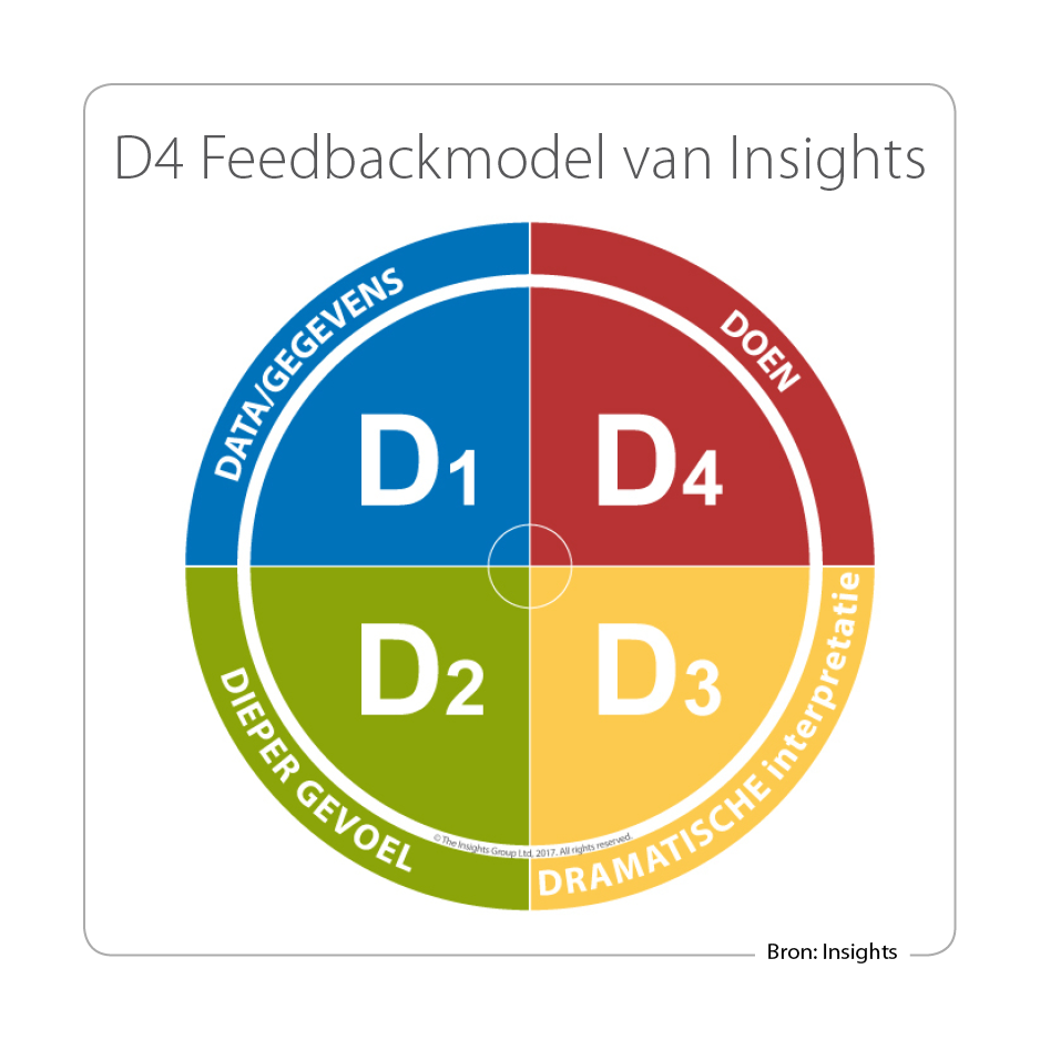 D4-Feedbackmodel-Insights