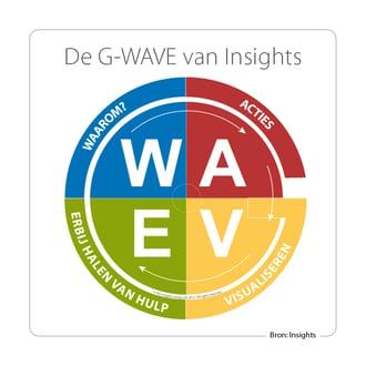 G-WAVE actieplan