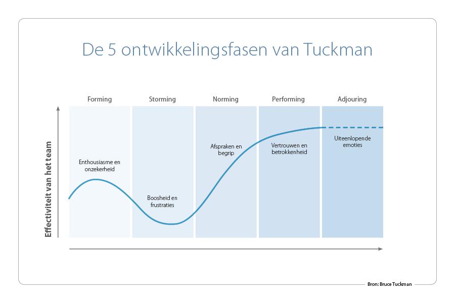 Teamontwikkeling-Tuckman